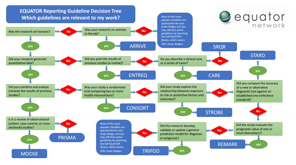 EQUATOR reporting guideline decision tree